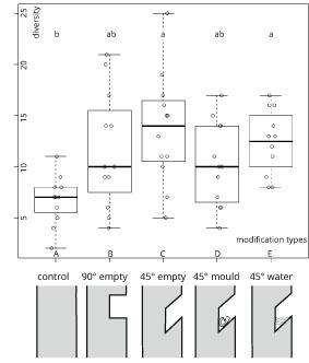 fig 1 - div-types